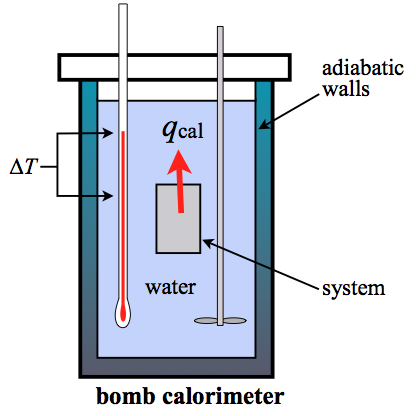 calorimeters and calorimetry One technique we can use to measure the amount of heat involved in a chemical or physical process is known as calorimetry calorimetry is used to measure amounts of heat transferred to or from a substance to do so, the heat is exchanged with a calibrated object (calorimeter)  scientists use well-insulated calorimeters that all but prevent.