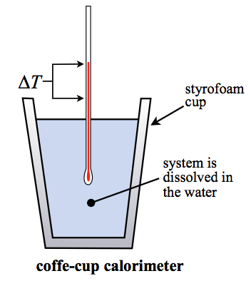 Coffee Cup Calorimetry