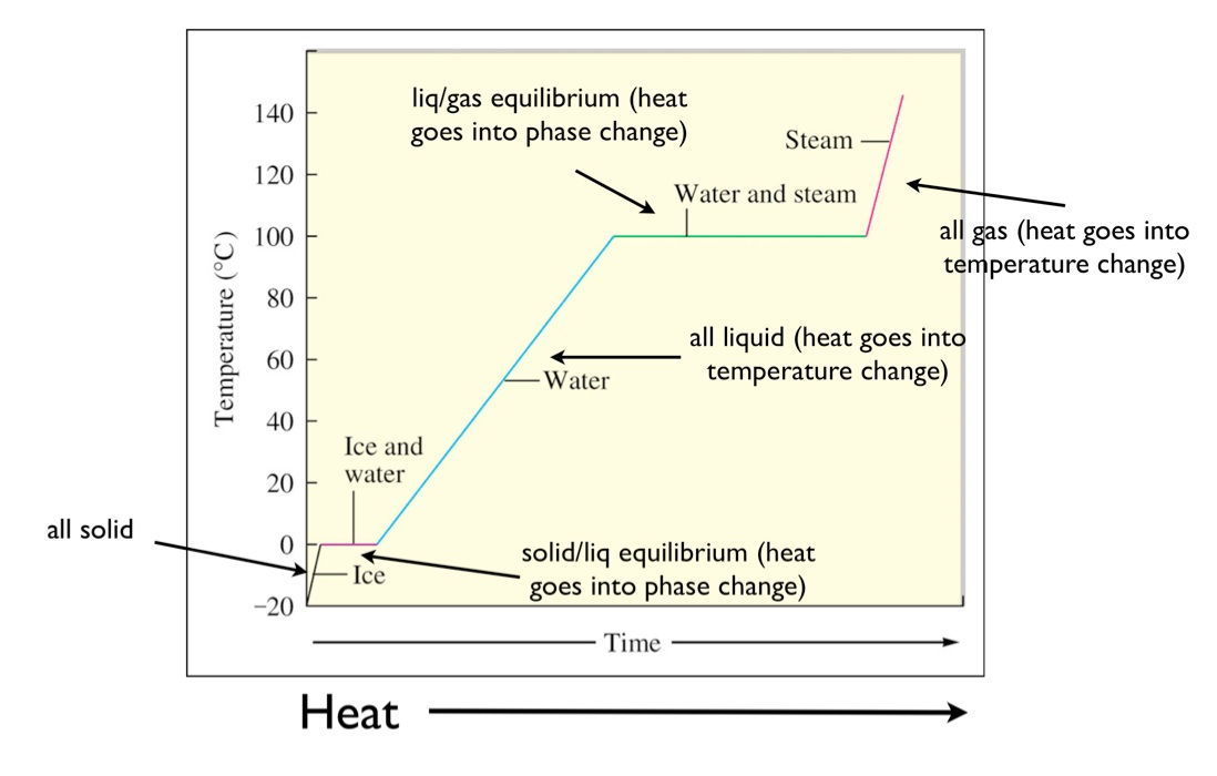 initially, the system is solid water at temperature